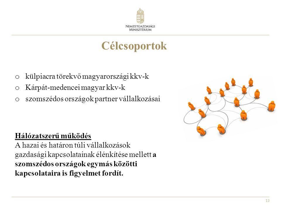 13 o külpiacra törekvő magyarországi kkv-k o Kárpát-medencei magyar kkv-k o szomszédos országok partner vállalkozásai Célcsoportok Hálózatszerű működé