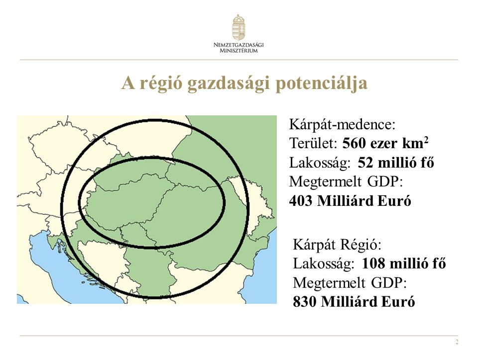 2 A régió gazdasági potenciálja Kárpát-medence: Terület: 560 ezer km 2 Lakosság: 52 millió fő Megtermelt GDP: 403 Milliárd Euró Kárpát Régió: Lakosság: 108 millió fő Megtermelt GDP: 830 Milliárd Euró