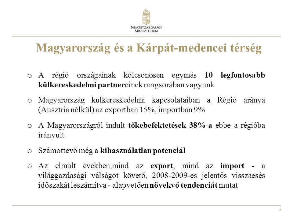 3 Magyarország és a Kárpát-medencei térség o A régió országainak kölcsönösen egymás 10 legfontosabb külkereskedelmi partnereinek rangsorában vagyunk o Magyarország külkereskedelmi kapcsolataiban a Régió aránya (Ausztria nélkül) az exportban 15%, importban 9% o A Magyarországról indult tőkebefektetések 38%-a ebbe a régióba irányult o Számottevő még a kihasználatlan potenciál o Az elmúlt években,mind az export, mind az import - a világgazdasági válságot követő, 2008-2009-es jelentős visszaesés időszakát leszámítva - alapvetően növekvő tendenciát mutat