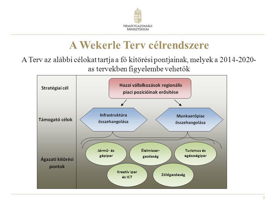 5 A Wekerle Terv célrendszere A Terv az alábbi célokat tartja a fő kitörési pontjainak, melyek a 2014-2020- as tervekben figyelembe vehetők
