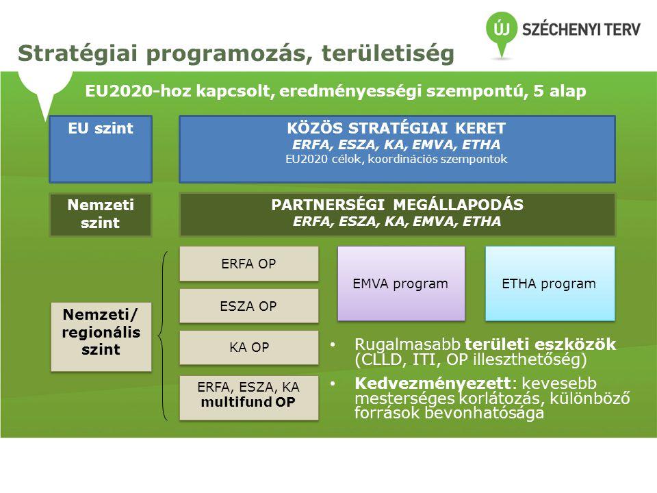 EU2020-hoz kapcsolt, eredményességi szempontú, 5 alap KÖZÖS STRATÉGIAI KERET ERFA, ESZA, KA, EMVA, ETHA EU2020 célok, koordinációs szempontok PARTNERS