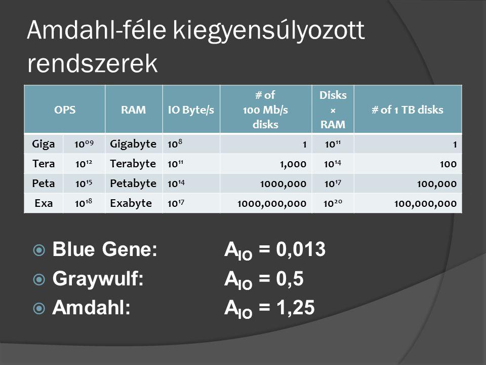 Amdahl-féle kiegyensúlyozott rendszerek  Blue Gene: A IO = 0,013  Graywulf:A IO = 0,5  Amdahl:A IO = 1,25 OPSRAMIO Byte/s # of 100 Mb/s disks Disks × RAM # of 1 TB disks Giga10 09 Gigabyte10 8 110 11 1 Tera10 12 Terabyte10 11 1,00010 14 100 Peta10 15 Petabyte10 14 1000,00010 17 100,000 Exa10 18 Exabyte10 17 1000,000,00010 20 100,000,000