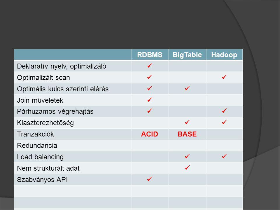 RDBMSBigTableHadoop Deklaratív nyelv, optimalizáló Optimalizált scan Optimális kulcs szerinti elérés Join műveletek Párhuzamos végrehajtás Klaszterezhetőség TranzakciókACIDBASE Redundancia Load balancing Nem strukturált adat Szabványos API