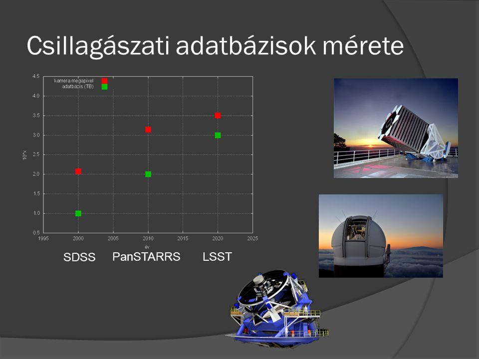 Csillagászati adatbázisok mérete SDSS PanSTARRSLSST