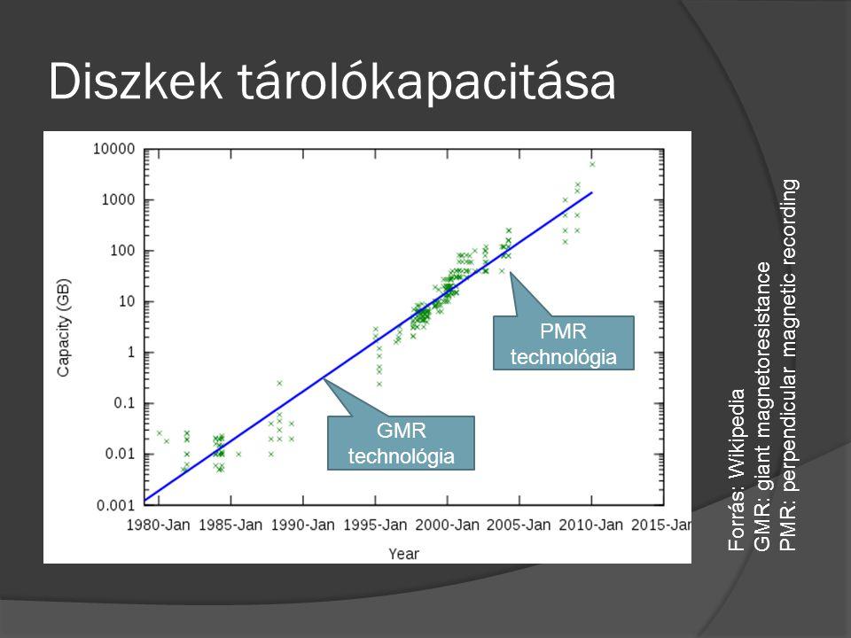 Diszkek tárolókapacitása Forrás: Wikipedia GMR: giant magnetoresistance PMR: perpendicular magnetic recording PMR technológia GMR technológia