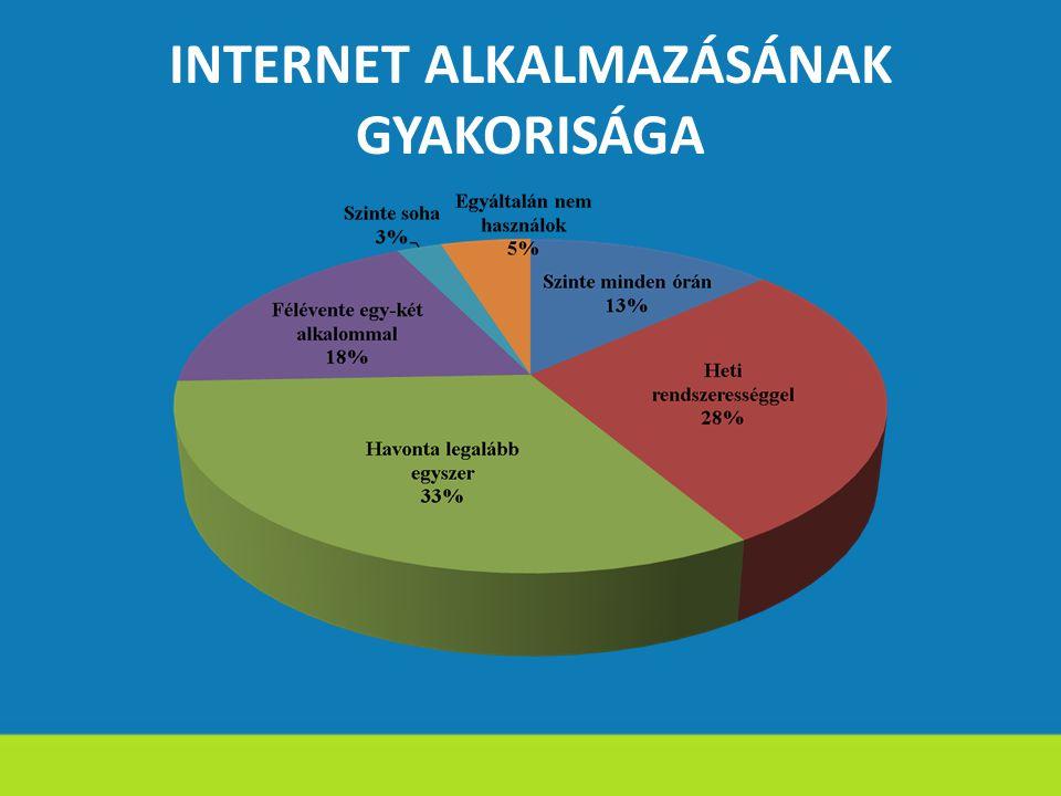 INTERNET ALKALMAZÁSÁNAK GYAKORISÁGA