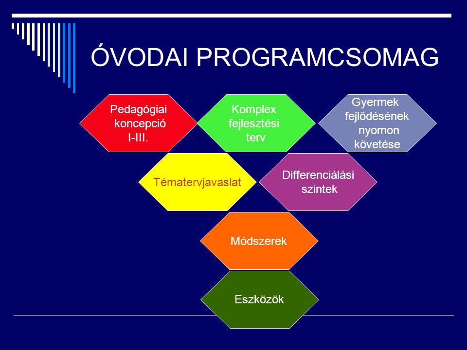 ÓVODAI PROGRAMCSOMAG Pedagógiai koncepció I-III. Komplex fejlesztési terv Gyermek fejlődésének nyomon követése Tématervjavaslat Differenciálási szinte