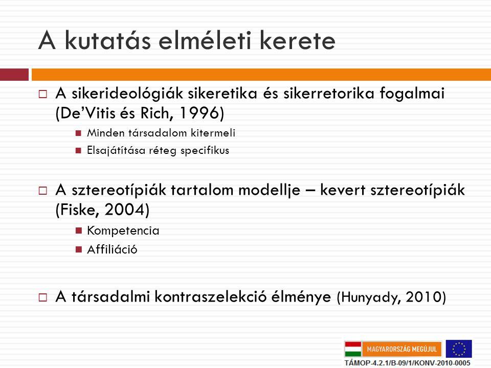 A kutatás elméleti kerete  A sikerideológiák sikeretika és sikerretorika fogalmai (De'Vitis és Rich, 1996) Minden társadalom kitermeli Elsajátítása réteg specifikus  A sztereotípiák tartalom modellje – kevert sztereotípiák (Fiske, 2004) Kompetencia Affiliáció  A társadalmi kontraszelekció élménye (Hunyady, 2010)