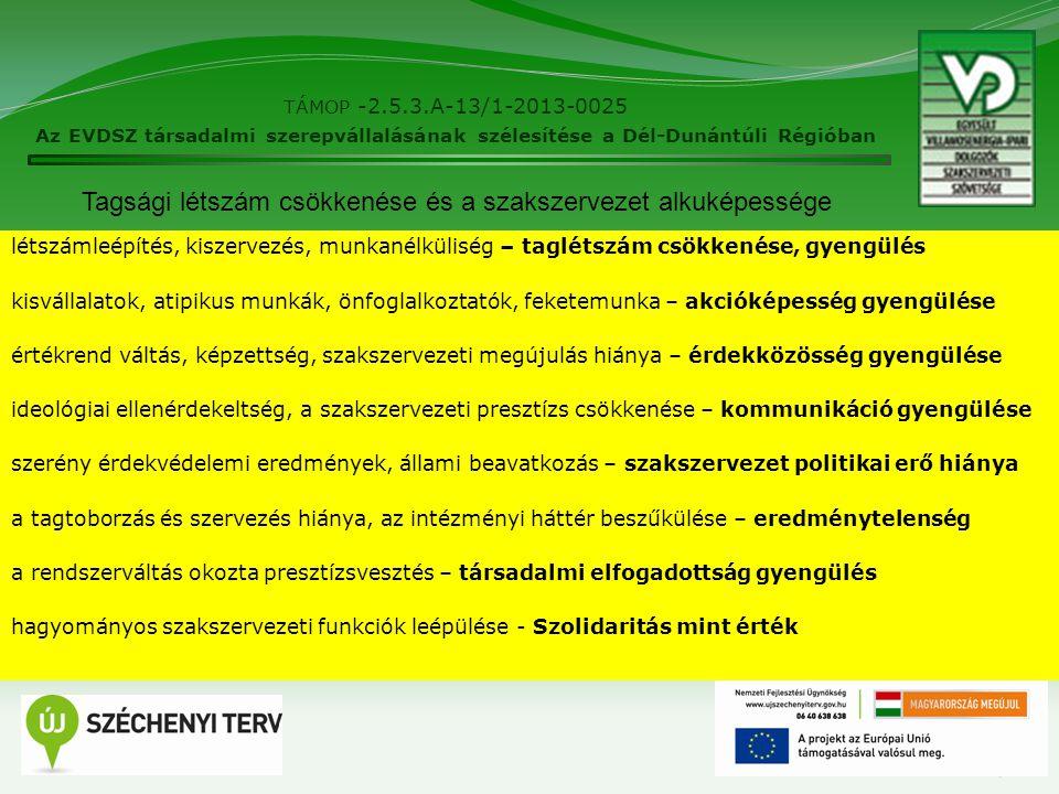 TÁMOP -2.5.3.A-13/1-2013-0025 Az EVDSZ társadalmi szerepvállalásának szélesítése a Dél-Dunántúli Régióban 7 létszámleépítés, kiszervezés, munkanélküliség – taglétszám csökkenése, gyengülés kisvállalatok, atipikus munkák, önfoglalkoztatók, feketemunka – akcióképesség gyengülése értékrend váltás, képzettség, szakszervezeti megújulás hiánya – érdekközösség gyengülése ideológiai ellenérdekeltség, a szakszervezeti presztízs csökkenése – kommunikáció gyengülése szerény érdekvédelemi eredmények, állami beavatkozás – szakszervezet politikai erő hiánya a tagtoborzás és szervezés hiánya, az intézményi háttér beszűkülése – eredménytelenség a rendszerváltás okozta presztízsvesztés – társadalmi elfogadottság gyengülés hagyományos szakszervezeti funkciók leépülése - Szolidaritás mint érték Tagsági létszám csökkenése és a szakszervezet alkuképessége