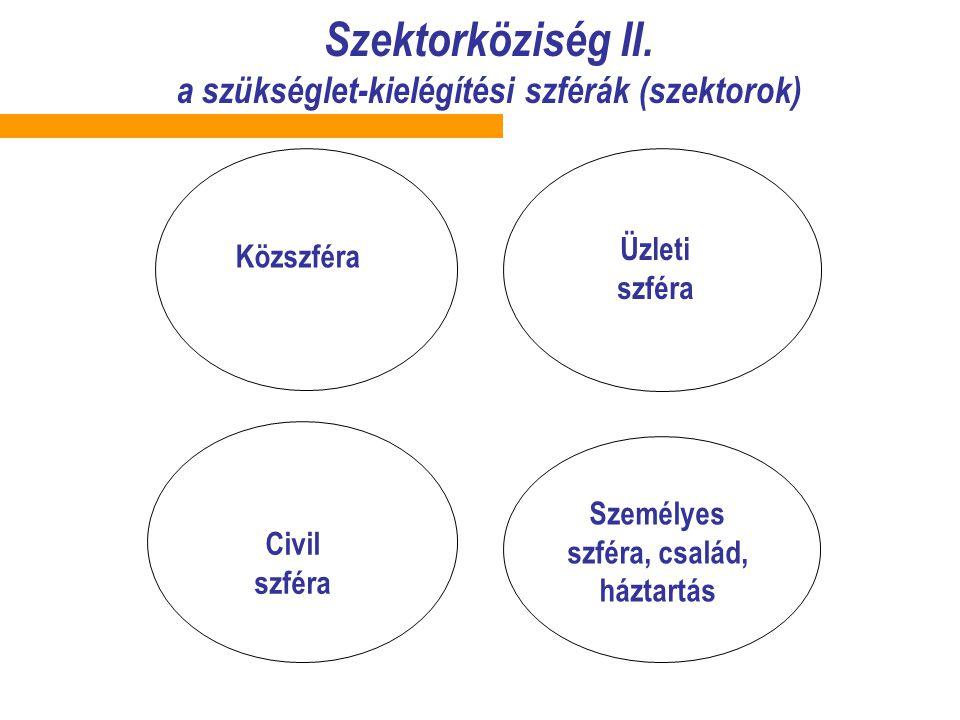 Szektorköziség II.