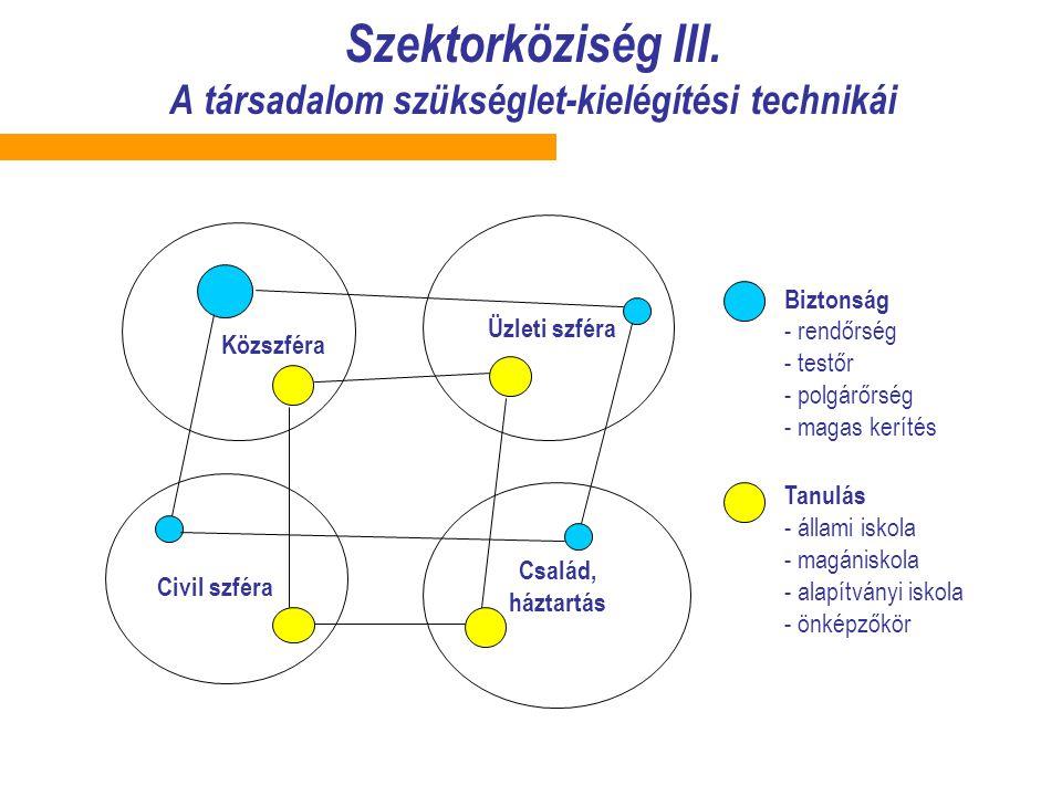 Szektorköziség III. A társadalom szükséglet-kielégítési technikái Közszféra Üzleti szféra Civil szféra Család, háztartás Biztonság - rendőrség - testő