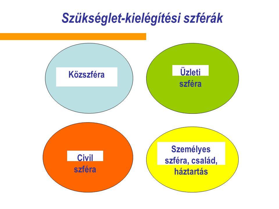 Szükséglet-kielégítési szférák Közszféra Üzleti szféra Civil szféra Személyes szféra, család, háztartás