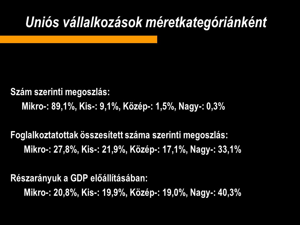 Uniós vállalkozások méretkategóriánként Szám szerinti megoszlás: Mikro-: 89,1%, Kis-: 9,1%, Közép-: 1,5%, Nagy-: 0,3% Foglalkoztatottak összesített száma szerinti megoszlás: Mikro-: 27,8%, Kis-: 21,9%, Közép-: 17,1%, Nagy-: 33,1% Részarányuk a GDP előállításában: Mikro-: 20,8%, Kis-: 19,9%, Közép-: 19,0%, Nagy-: 40,3%