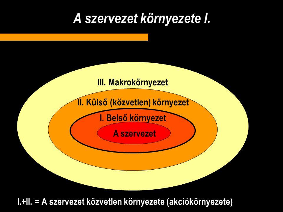 A szervezet környezete I.I.+II.