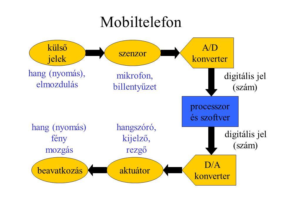 Mobiltelefon külső jelek szenzor A/D konverter processzor és szoftver D/A konverter aktuátorbeavatkozás digitális jel (szám) digitális jel (szám) hang