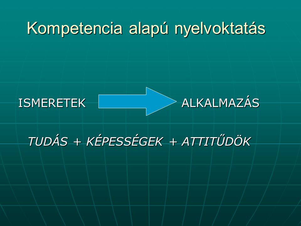Kompetencia alapú nyelvoktatás ISMERETEK ALKALMAZÁS TUDÁS + KÉPESSÉGEK + ATTITŰDÖK