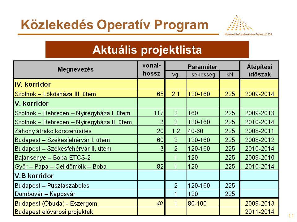 11 Közlekedés Operatív Program Aktuális projektlista