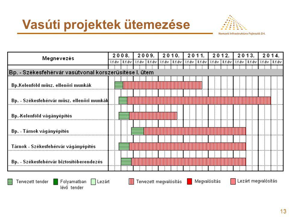 13 Vasúti projektek ütemezése