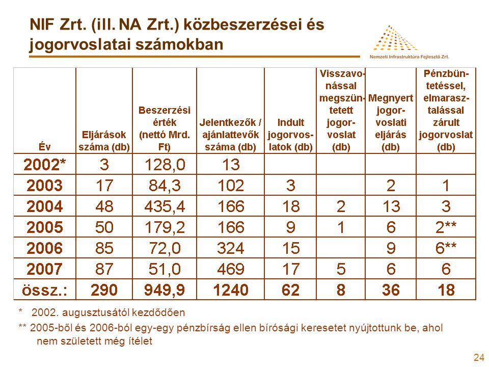 24 NIF Zrt. (ill. NA Zrt.) közbeszerzései és jogorvoslatai számokban * 2002.