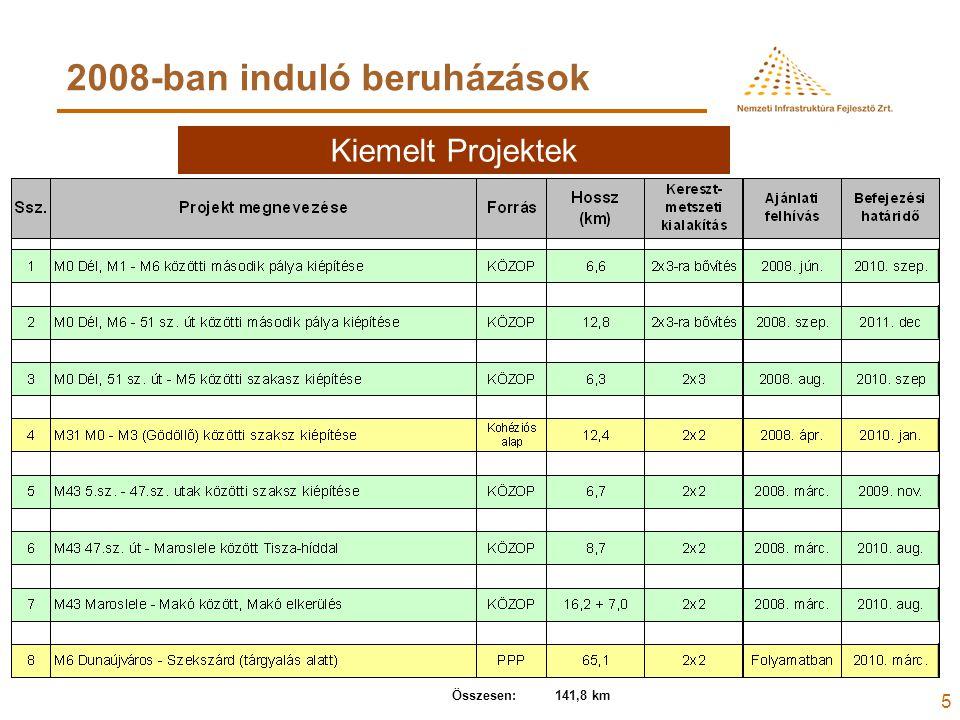5 2008-ban induló beruházások Kiemelt Projektek Összesen: 141,8 km