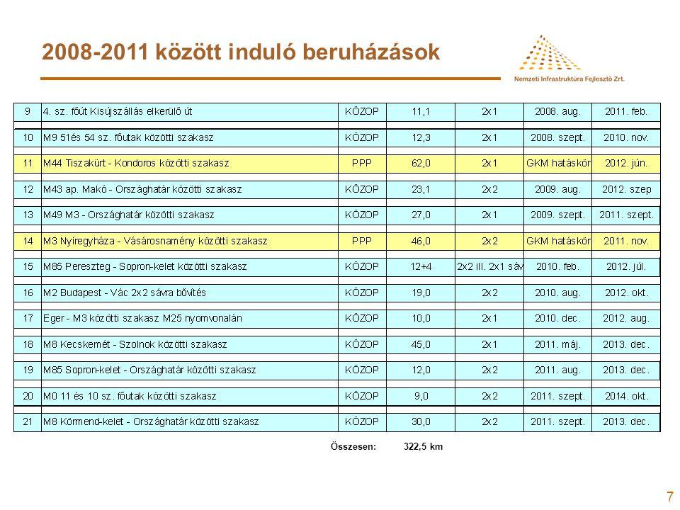 7 2008-2011 között induló beruházások Összesen: 322,5 km