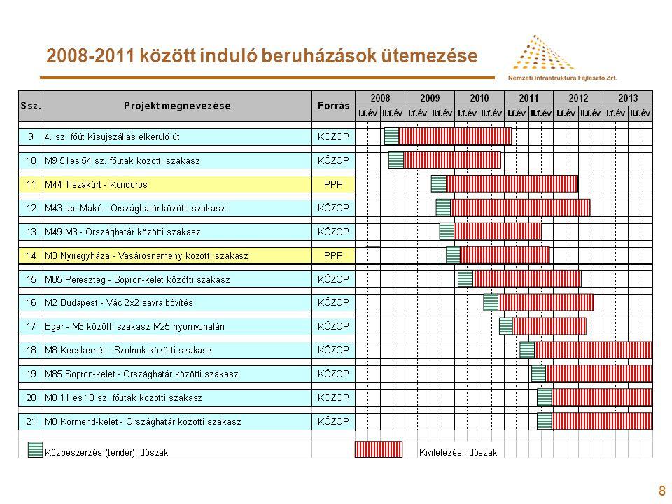 8 2008-2011 között induló beruházások ütemezése