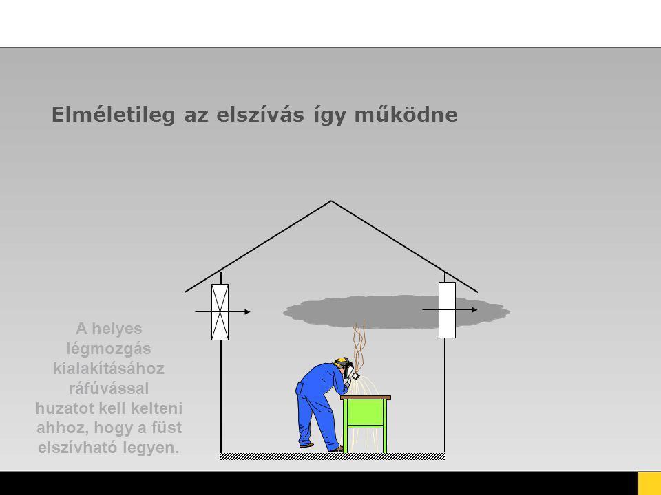 Elméletileg az elszívás így működne A helyes légmozgás kialakításához ráfúvással huzatot kell kelteni ahhoz, hogy a füst elszívható legyen.
