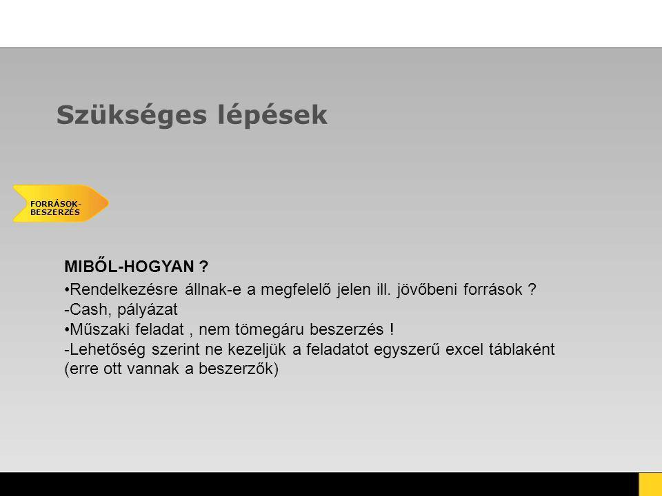 Szükséges lépések FORRÁSOK- BESZERZÉS MIBŐL-HOGYAN .