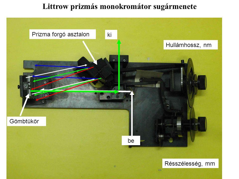 Littrow prizmás monokromátor sugármenete be ki Hullámhossz, nm Résszélesség, mm Prizma forgó asztalon Gömbtükör