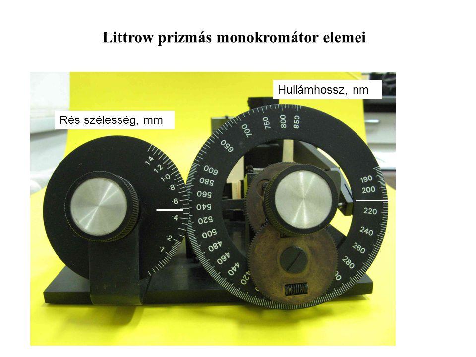 Rés szélesség, mm Hullámhossz, nm Littrow prizmás monokromátor elemei
