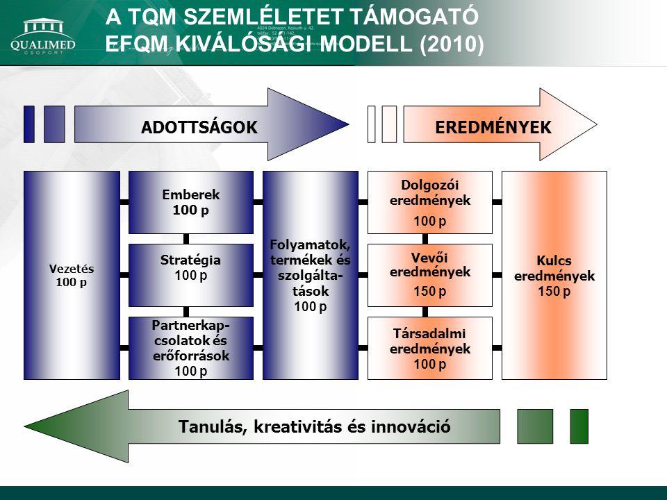 A TQM SZEMLÉLETET TÁMOGATÓ EFQM KIVÁLÓSÁGI MODELL (2010) Vezetés 100 p Folyamatok, termékek és szolgálta- tások 100 p Emberek 100 p Stratégia 100 p Pa