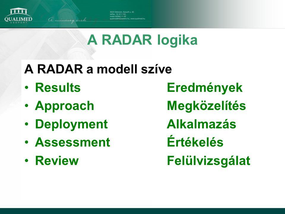 A RADAR logika A RADAR a modell szíve ResultsEredmények ApproachMegközelítés DeploymentAlkalmazás AssessmentÉrtékelés ReviewFelülvizsgálat