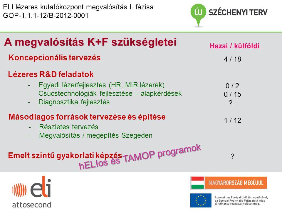ELI lézeres kutatóközpont megvalósítás I. fázisa GOP-1.1.1-12/B-2012-0001 Koncepcionális tervezés A megvalósítás K+F szükségletei Lézeres R&D feladato