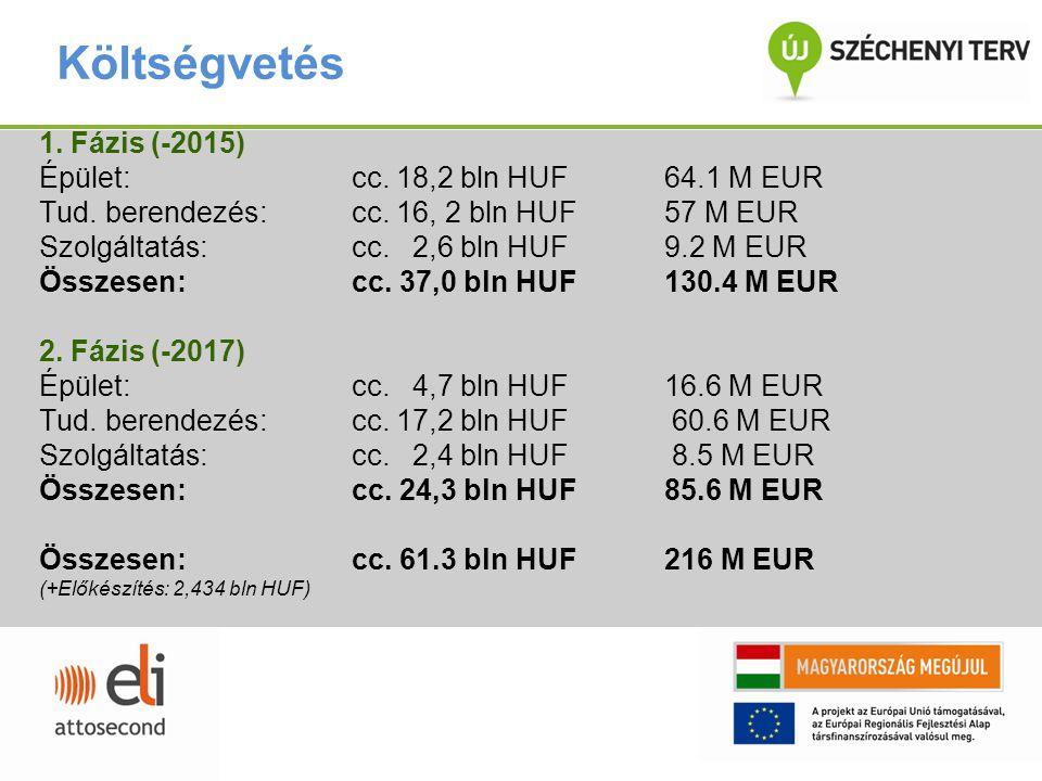 Költségvetés 1. Fázis (-2015) Épület: cc. 18,2 bln HUF64.1 M EUR Tud. berendezés:cc. 16, 2 bln HUF 57 M EUR Szolgáltatás:cc. 2,6 bln HUF 9.2 M EUR Öss