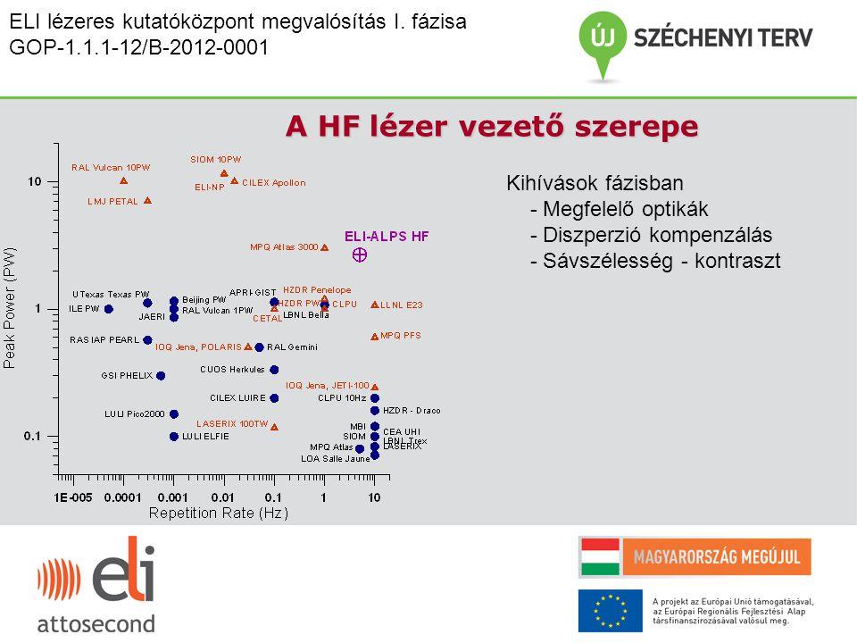 Kihívások fázisban - Megfelelő optikák - Diszperzió kompenzálás - Sávszélesség - kontraszt A HF lézer vezető szerepe ELI lézeres kutatóközpont megvaló