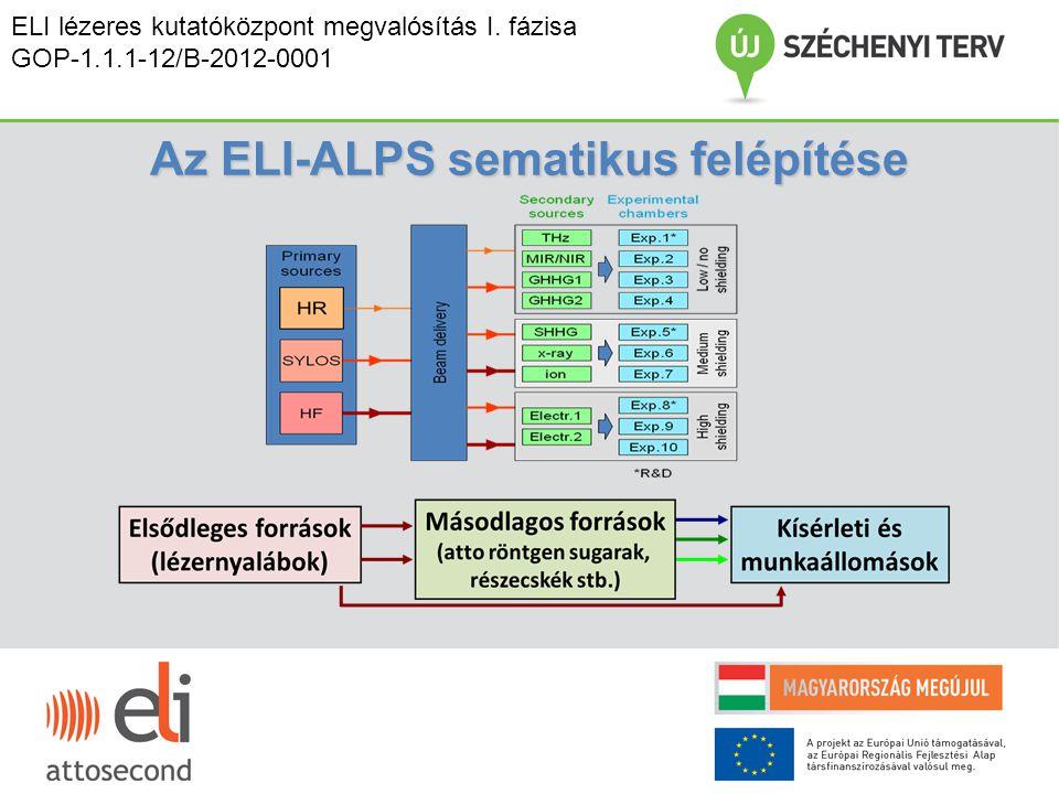Az ELI-ALPS sematikus felépítése ELI lézeres kutatóközpont megvalósítás I. fázisa GOP-1.1.1-12/B-2012-0001