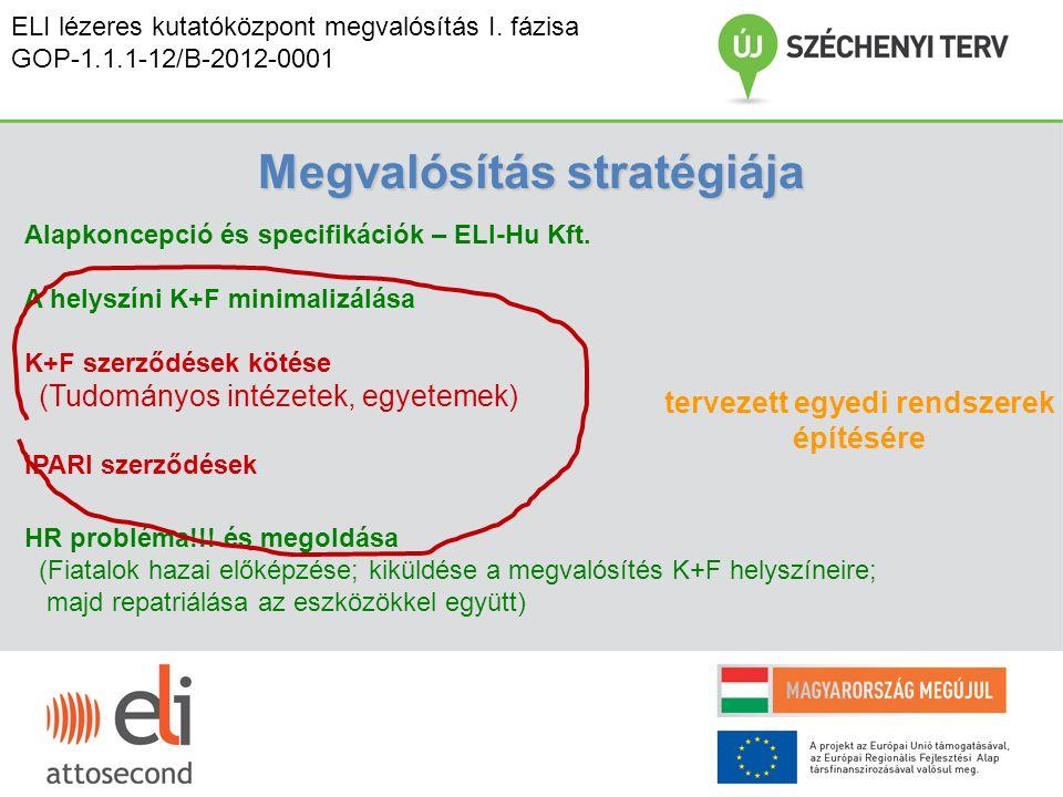 Megvalósítás stratégiája Alapkoncepció és specifikációk – ELI-Hu Kft. A helyszíni K+F minimalizálása K+F szerződések kötése (Tudományos intézetek, egy