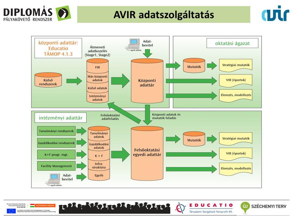 AVIR adatszolgáltatás