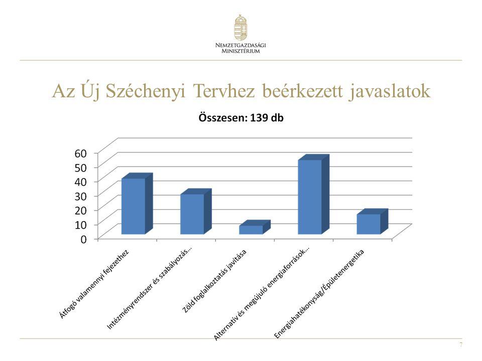 7 Az Új Széchenyi Tervhez beérkezett javaslatok