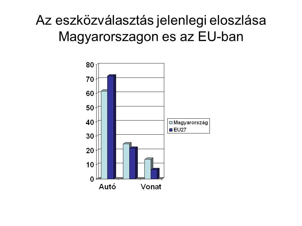 Az eszközválasztás jelenlegi eloszlása Magyarorszagon es az EU-ban