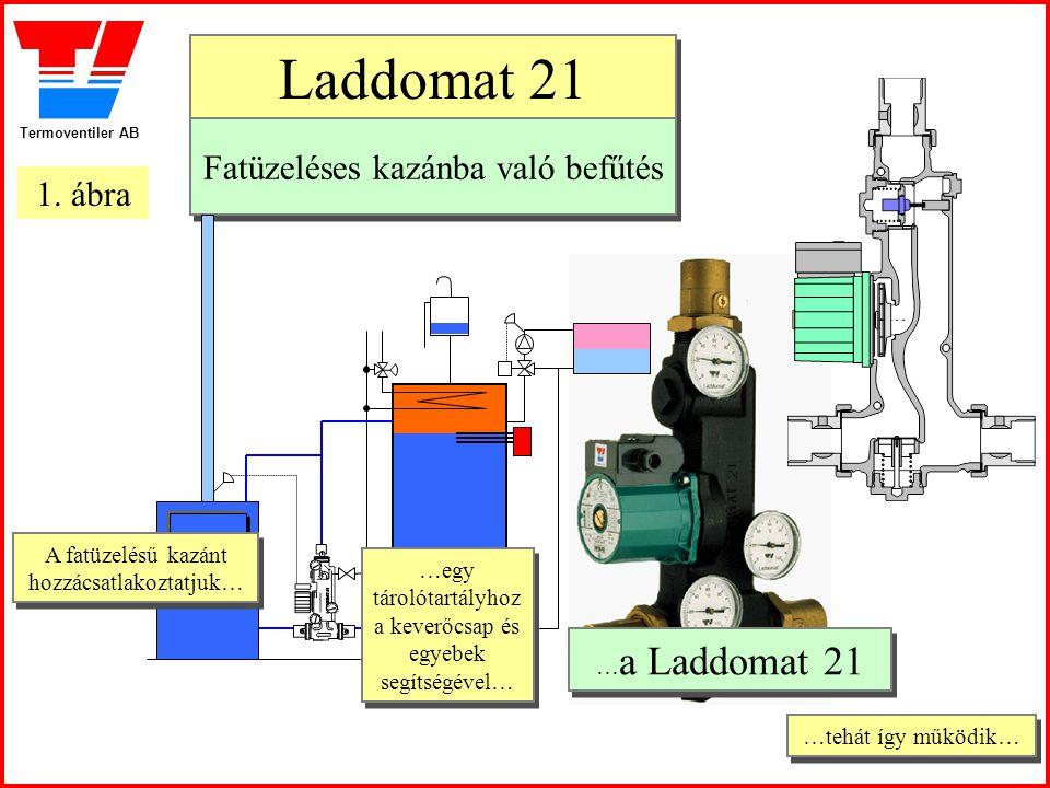 Termoventiler AB …tehát így működik… …tehát így működik… Laddomat 21 Laddomat 21 Fatüzeléses kazánba való befűtés Fatüzeléses kazánba való befűtés … a