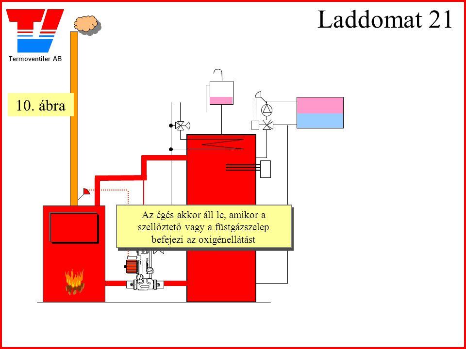 Termoventiler AB Laddomat 21 Az égés akkor áll le, amikor a szellőztető vagy a füstgázszelep befejezi az oxigénellátást Az égés akkor áll le, amikor a