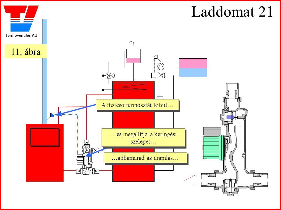 Termoventiler AB Laddomat 21 A füstcső termosztát kihűl… A füstcső termosztát kihűl… …és megállítja a keringési szelepet… …és megállítja a keringési s