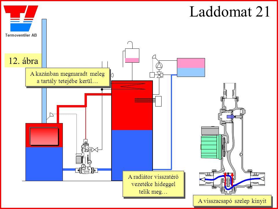 Termoventiler AB Laddomat 21 A visszacsapó szelep kinyit A visszacsapó szelep kinyit A kazánban megmaradt meleg a tartály tetejébe kerül… A kazánban m