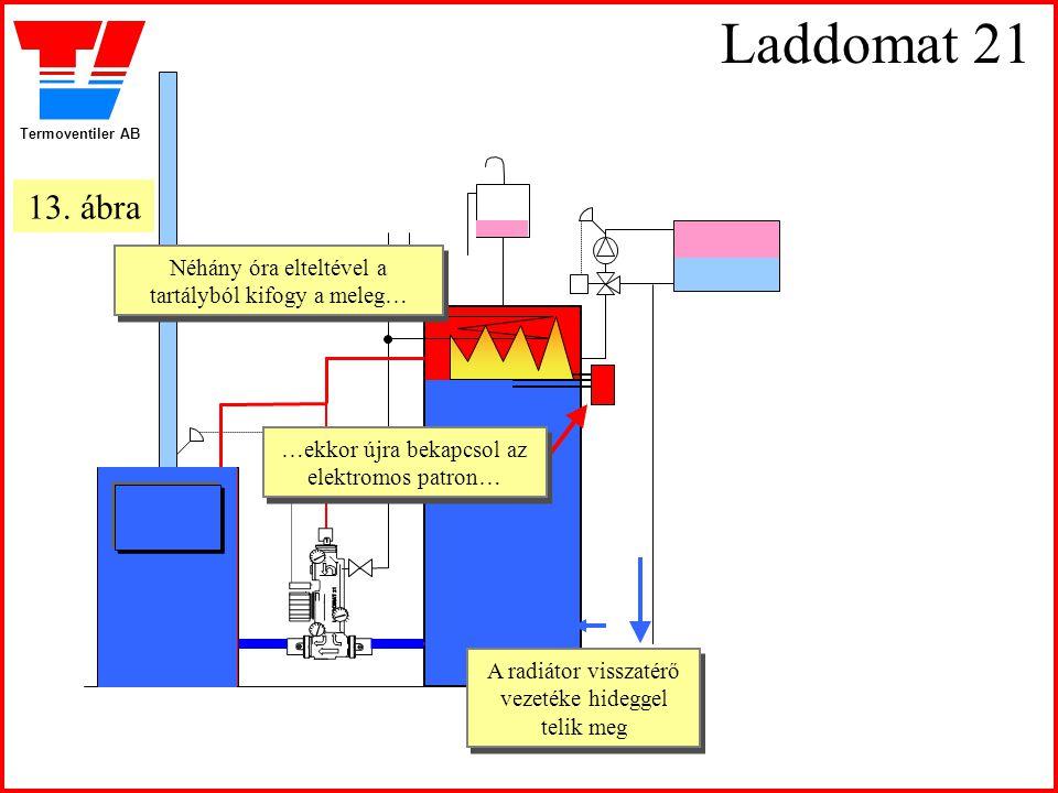 Termoventiler AB Laddomat 21 A radiátor visszatérő vezetéke hideggel telik meg Néhány óra elteltével a tartályból kifogy a meleg… Néhány óra elteltéve