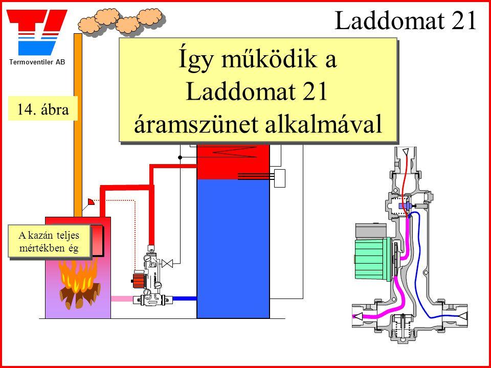 Termoventiler AB Laddomat 21 Így működik a Laddomat 21 áramszünet alkalmával Így működik a Laddomat 21 áramszünet alkalmával A kazán teljes mértékben