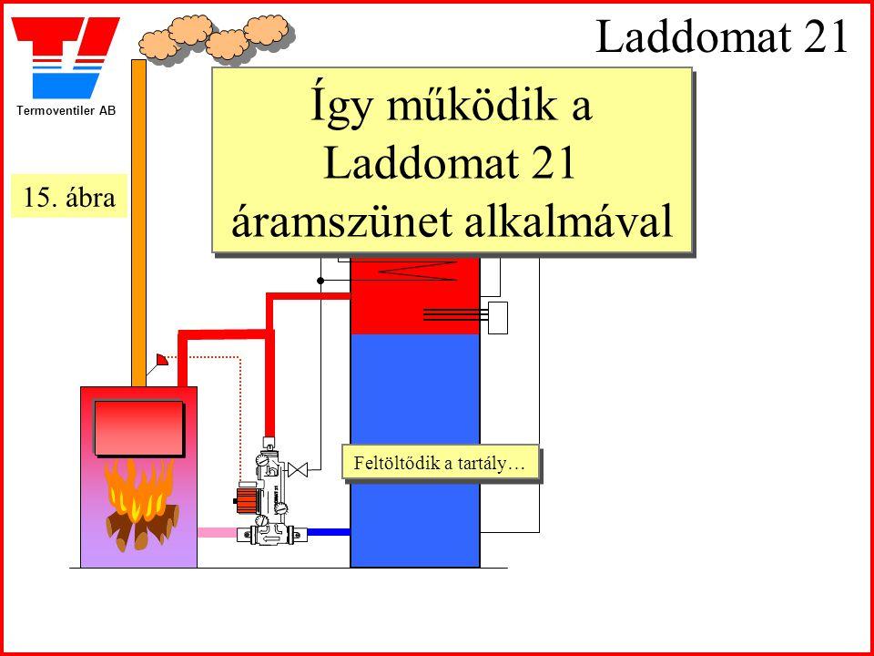 Termoventiler AB Laddomat 21 Így működik a Laddomat 21 áramszünet alkalmával Feltöltődik a tartály… Feltöltődik a tartály… 15. ábra
