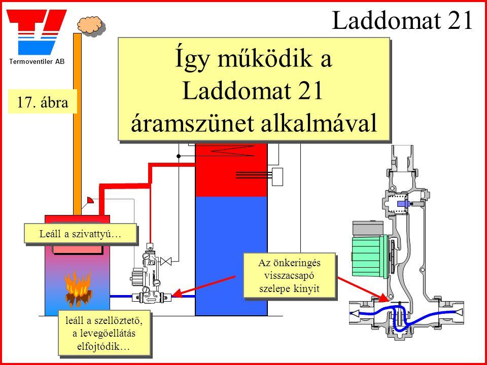 Termoventiler AB Laddomat 21 Így működik a Laddomat 21 áramszünet alkalmával Leáll a szivattyú… Leáll a szivattyú… leáll a szellőztető, a levegőellátá