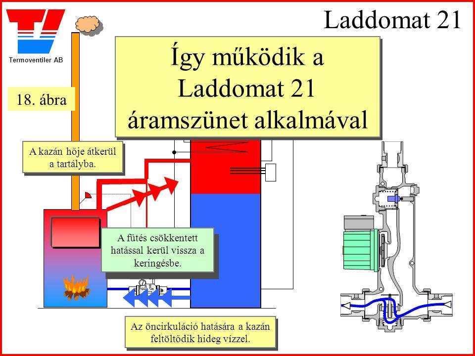 Termoventiler AB Laddomat 21 Az öncirkuláció hatására a kazán feltöltődik hideg vízzel. Az öncirkuláció hatására a kazán feltöltődik hideg vízzel. A f