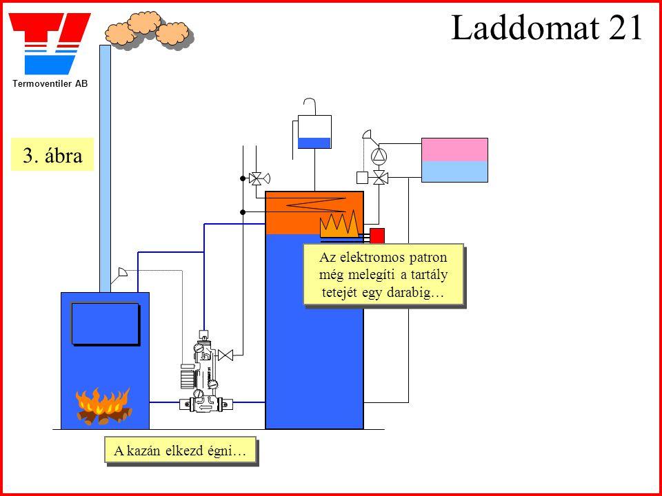 Termoventiler AB Laddomat 21 A kazán elkezd égni… A kazán elkezd égni… Az elektromos patron még melegíti a tartály tetejét egy darabig… Az elektromos